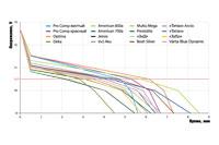На графиках приведены средние показатели по двум образцам