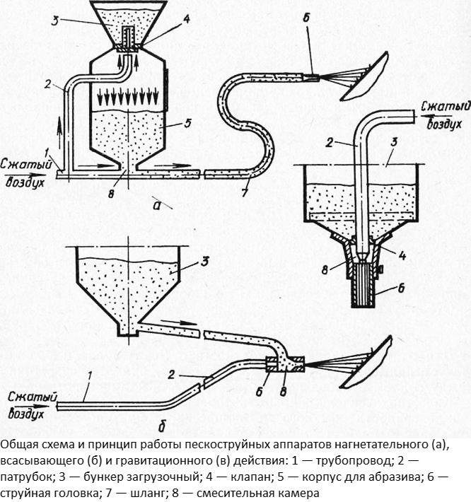 Схема и принцип работы пескоструйных аппаратов различных типов