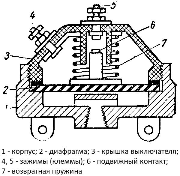 Конструкция пневматического выключателя стоп-сигнала