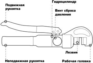 Общая схема гидравлического болтореза с ручным приводом