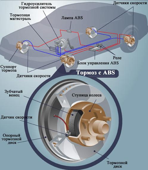 Общая схема антиблокировочной системы и место в ней датчиков скорости