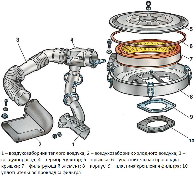 Схема воздушного тракта системы питания двигателя легковых автомобилей (с расположением в подкапотном пространстве)