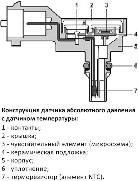 Конструкция датчика абсолютного давления с интегрированным датчиком температуры