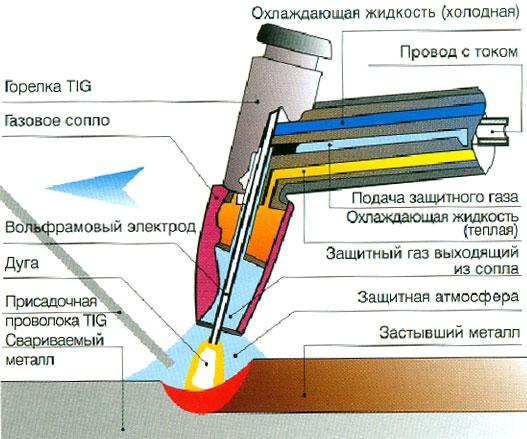 Схема сварки неплавящимся электродом
