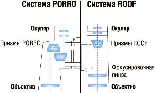 Ход светового луча в биноклях с оборачивающими системами на призмах Порро и Руф (Аббе-Кёнига)