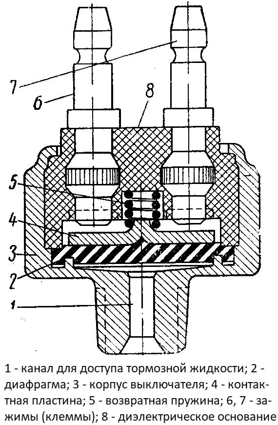 Конструкция гидравлического выключателя стоп-сигнала
