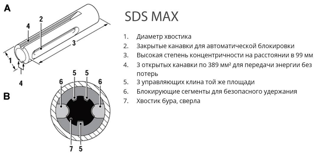 Конструкция хвостовика SDS-max