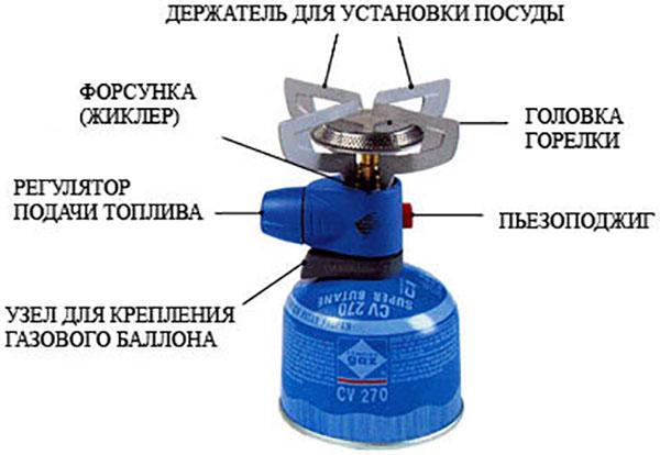 Общее устройство туристической газовой горелки