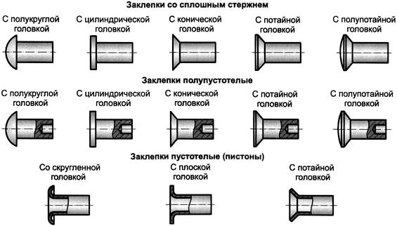 Типы и конструкции заклепок с закладной головкой