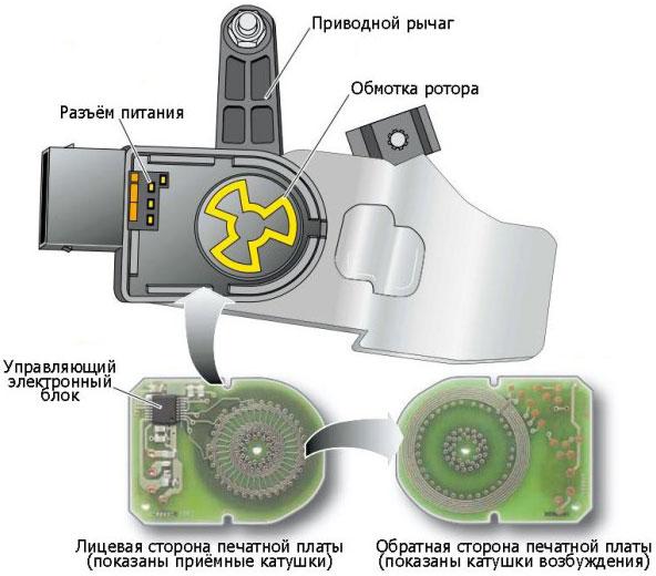 Индуктивный датчик уровня пневмпоподвески