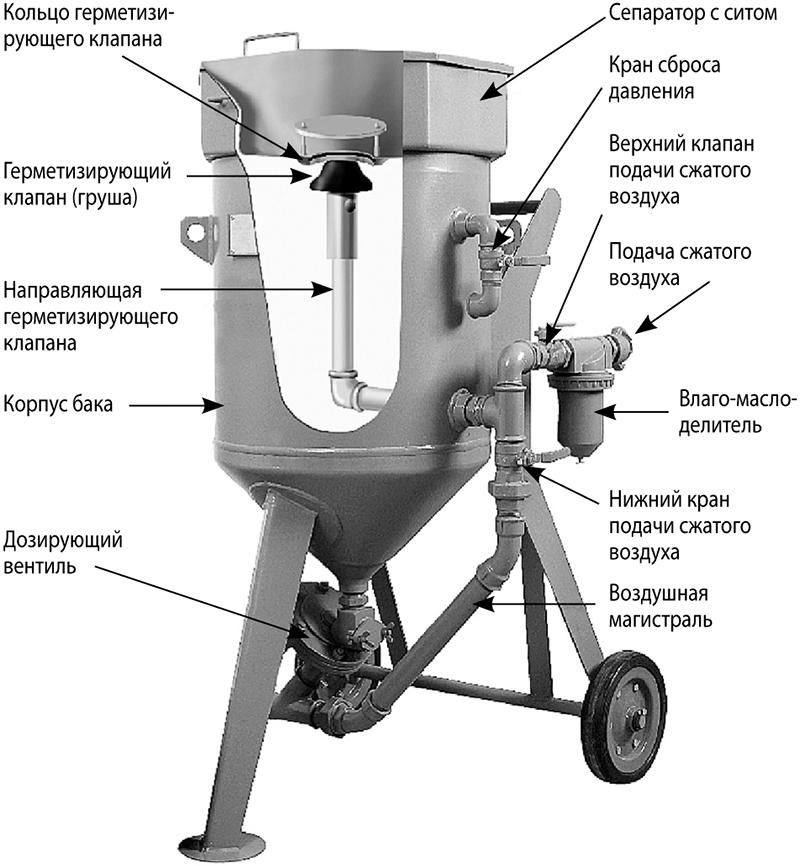 Конструкция пескоструйного аппарата нагнетательного действия