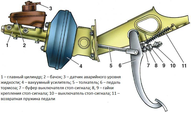 Место установки механического выключателя стоп-сигнала