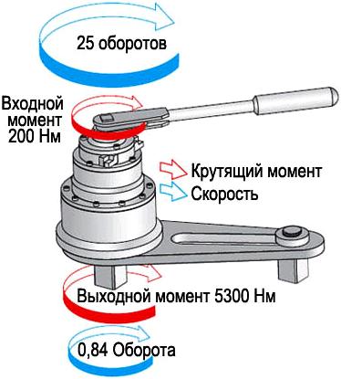 Принцип действия механического гайковерта