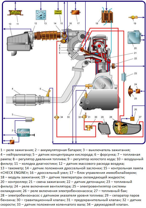 Схема электронной системы управления бензиновым инжекторным двигателем