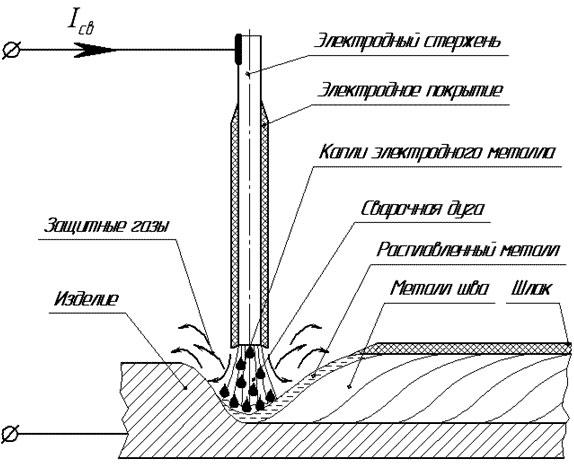 Схема сварки покрытым плавящимся электродом