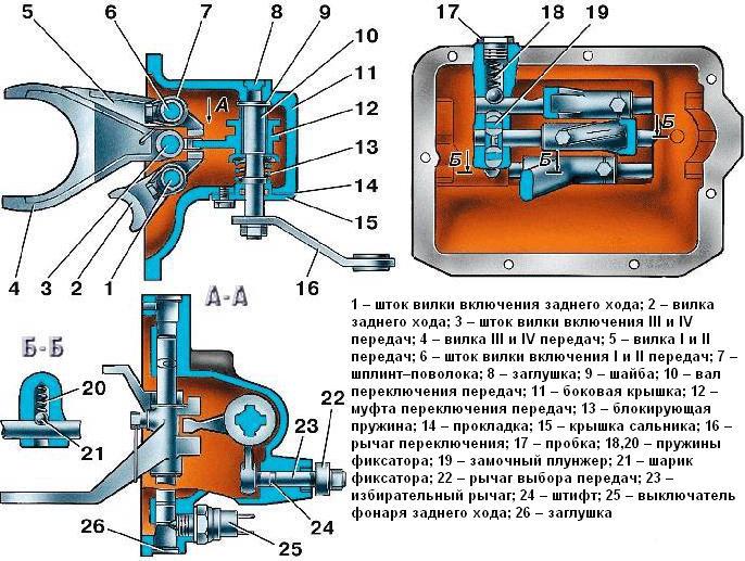 Местонахождение выключателя заднего хода в корпусе механизма переключения передач (поз. 25)