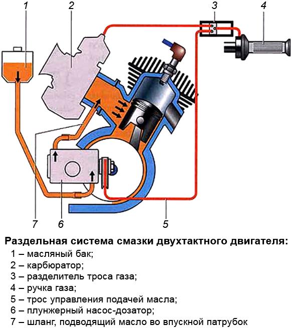 Раздельная система смазки двухтактных двигателей