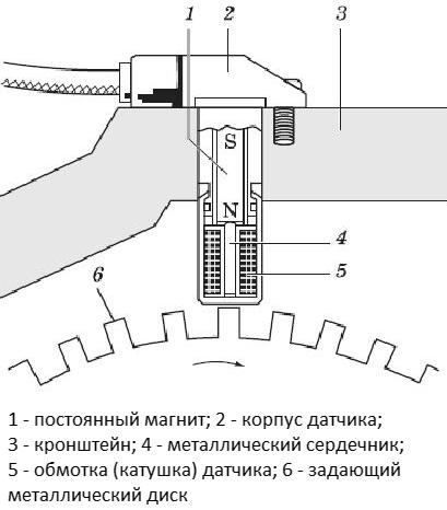 Конструкция индуктивного (пассивного) датчика АБС