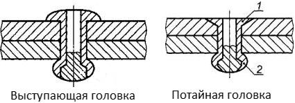 Типы головок корпуса вытяжных заклепок