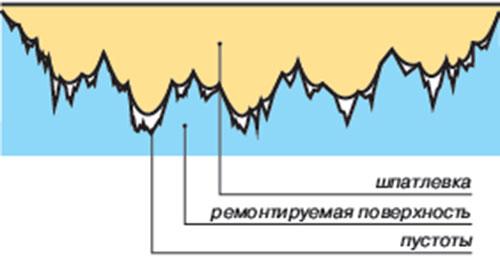 Шпатлевка заполняет неровности поверхности, чем достигается ее выравнивание перед окрашиванием