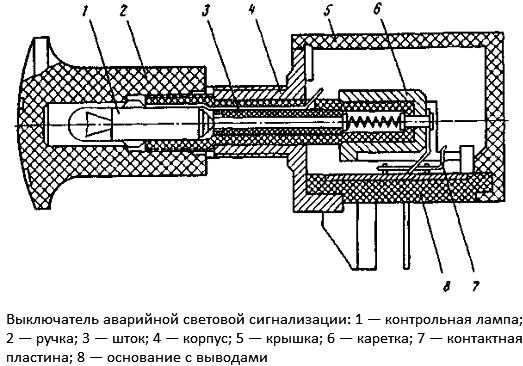 Конструкция выключателя аварийной сигнализации