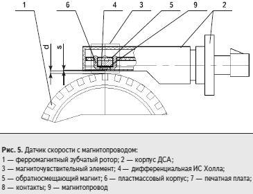 Конструкция датчика АБС на основе ИС Холла