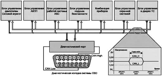 Протокол CAN в современном автомобиле обеспечивает бесперебойную передачу данных между различными системами и их электронными блоками