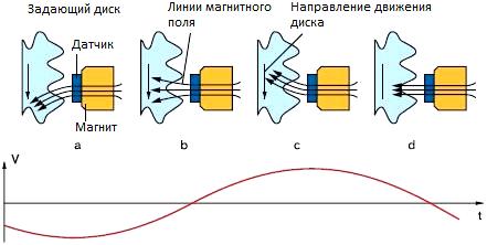 Анизотропный магниторезистивный датчик АБС