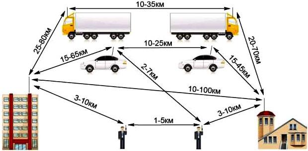 Примерные расстояния радиосвязи на диапазонах CB, LPD и PMR с различными подвижными и неподвижными объектами